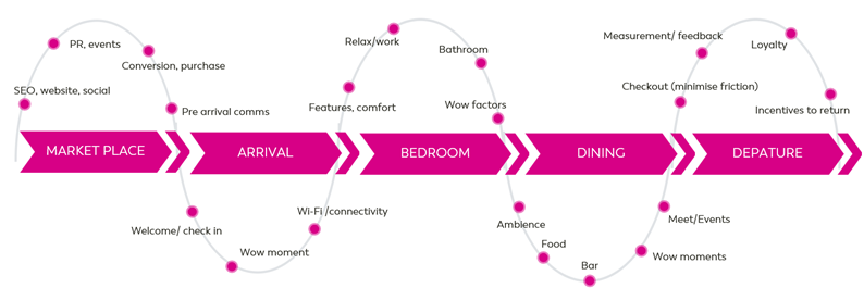 hotel guest experience roadmap